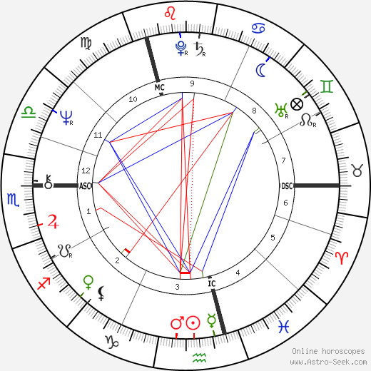 Dave Davies astro natal birth chart, Dave Davies horoscope, astrology