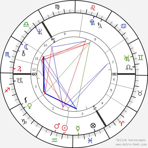 Derek Shulman astro natal birth chart, Derek Shulman horoscope, astrology