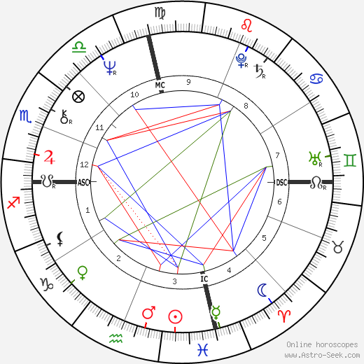 Edward James Olmos astro natal birth chart, Edward James Olmos horoscope, astrology