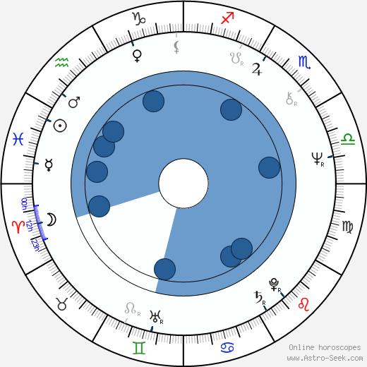 Elena Solovey wikipedia, horoscope, astrology, instagram