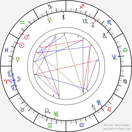 Elena Solovey astro natal birth chart, Elena Solovey horoscope, astrology