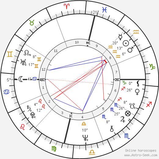 Farrah Fawcett birth chart, biography, wikipedia 2019, 2020
