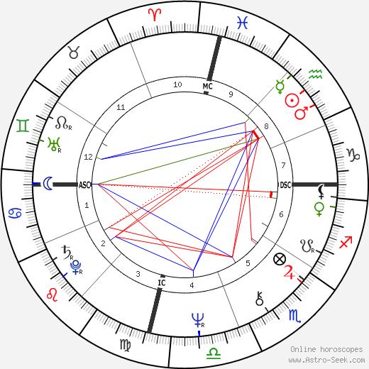 Farrah Fawcett astro natal birth chart, Farrah Fawcett horoscope, astrology