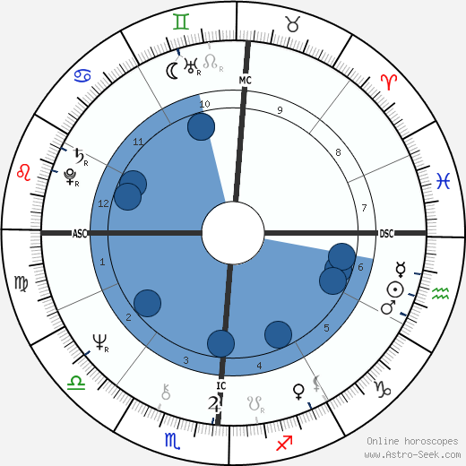 Francesco Musotto wikipedia, horoscope, astrology, instagram
