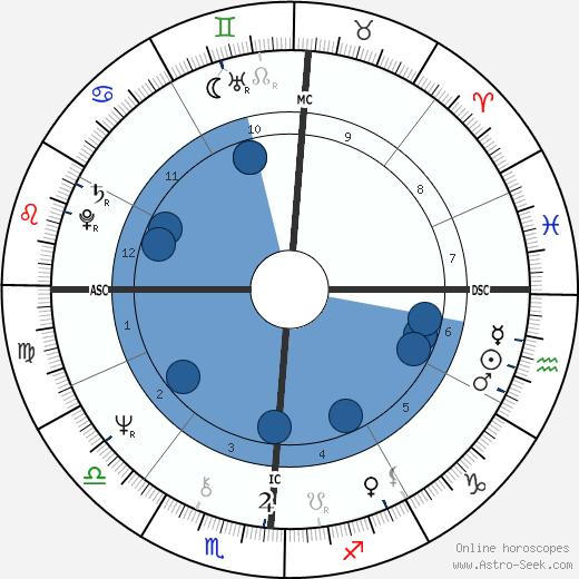 Francesco Musotto wikipedia, horoscope, astrology, instagram