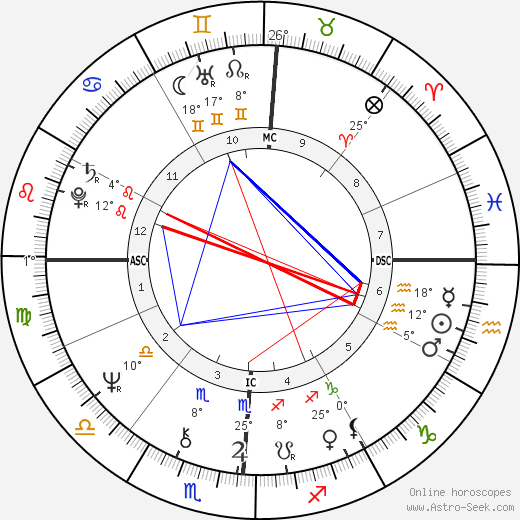 Francesco Musotto birth chart, biography, wikipedia 2019, 2020