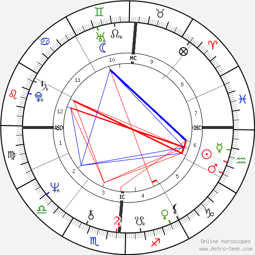 Francesco Musotto astro natal birth chart, Francesco Musotto horoscope, astrology