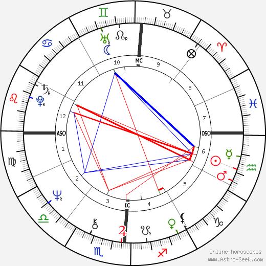 Francesco Musotto tema natale, oroscopo, Francesco Musotto oroscopi gratuiti, astrologia