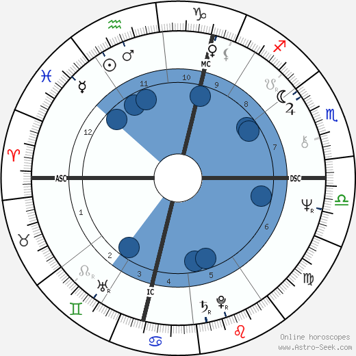 Francis Luyce wikipedia, horoscope, astrology, instagram