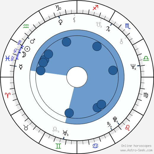 Franta Kocourek wikipedia, horoscope, astrology, instagram