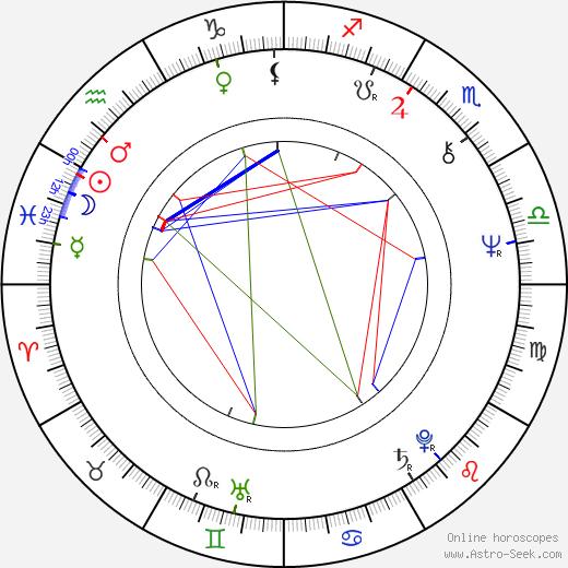 Franta Kocourek birth chart, Franta Kocourek astro natal horoscope, astrology