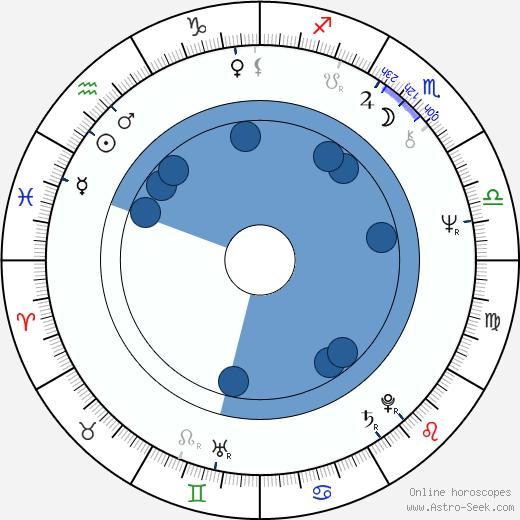 Gabriella Prekop wikipedia, horoscope, astrology, instagram