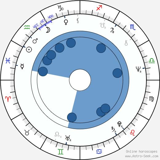 Gene Borkan wikipedia, horoscope, astrology, instagram