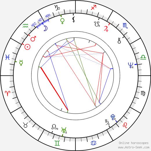 Gene Borkan astro natal birth chart, Gene Borkan horoscope, astrology