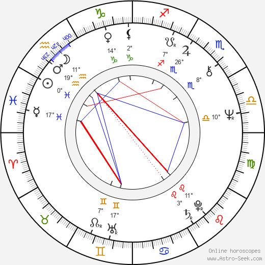 Gustavo Rodríguez birth chart, biography, wikipedia 2019, 2020