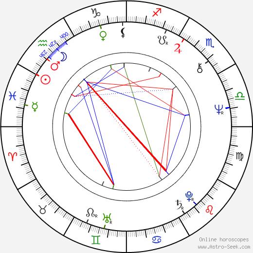 Gustavo Rodríguez astro natal birth chart, Gustavo Rodríguez horoscope, astrology