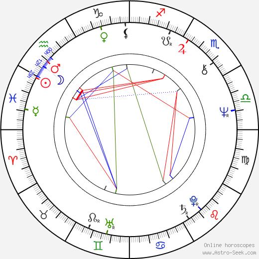 Henry Hübchen birth chart, Henry Hübchen astro natal horoscope, astrology