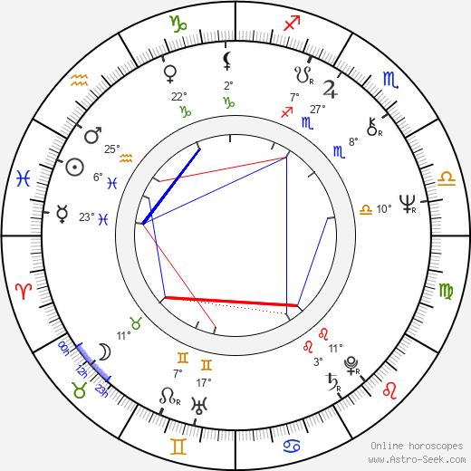 Irina Gardescu birth chart, biography, wikipedia 2019, 2020