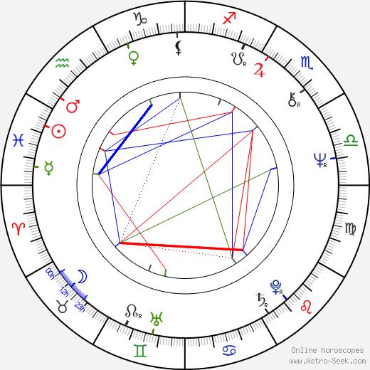 Irina Gardescu astro natal birth chart, Irina Gardescu horoscope, astrology