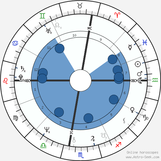 Jackie Curtis wikipedia, horoscope, astrology, instagram
