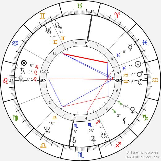 Jackie Curtis birth chart, biography, wikipedia 2019, 2020