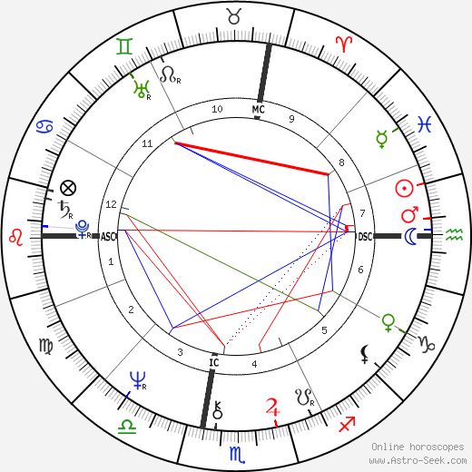 Jackie Curtis astro natal birth chart, Jackie Curtis horoscope, astrology