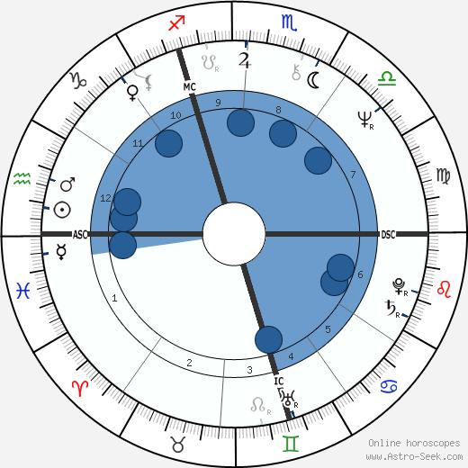 Jacques Pradel wikipedia, horoscope, astrology, instagram