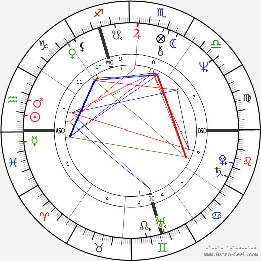 Jacques Pradel день рождения гороскоп, Jacques Pradel Натальная карта онлайн