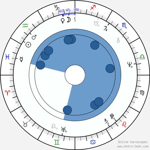 Jaroslav Kubera wikipedia, horoscope, astrology, instagram