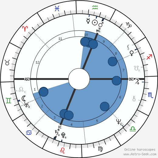 Jessica Savitch wikipedia, horoscope, astrology, instagram
