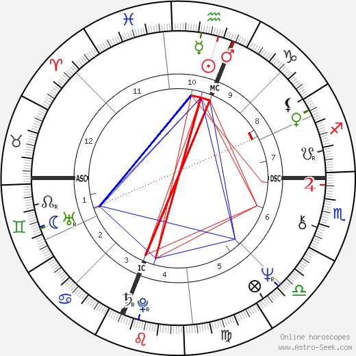 Jessica Savitch день рождения гороскоп, Jessica Savitch Натальная карта онлайн