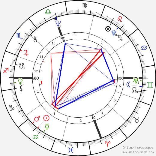Jim McKee astro natal birth chart, Jim McKee horoscope, astrology