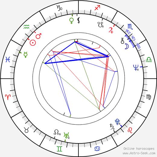 John T. Bone astro natal birth chart, John T. Bone horoscope, astrology