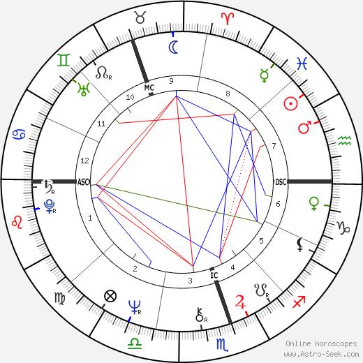 Jorgé Donn astro natal birth chart, Jorgé Donn horoscope, astrology