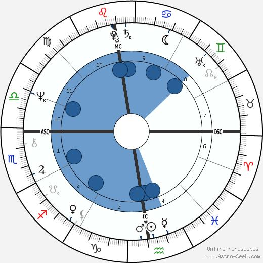 Kevin Coe wikipedia, horoscope, astrology, instagram