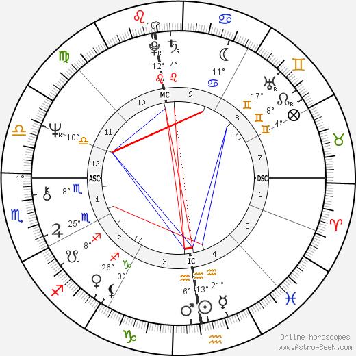 Kevin Coe birth chart, biography, wikipedia 2018, 2019