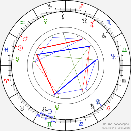 Leena Krohn birth chart, Leena Krohn astro natal horoscope, astrology