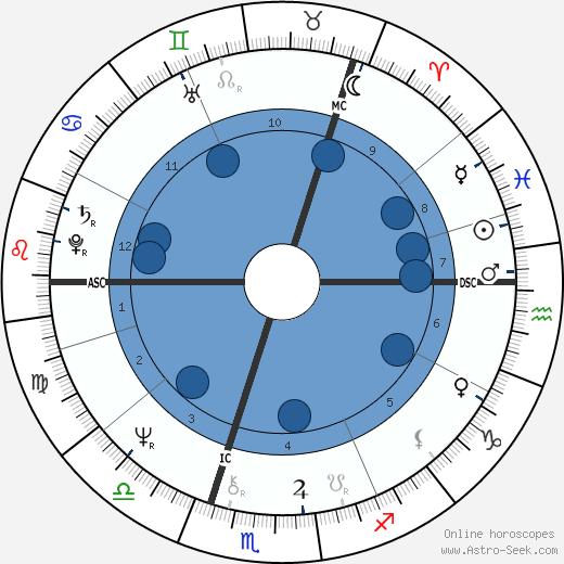 Lewis Moonie wikipedia, horoscope, astrology, instagram