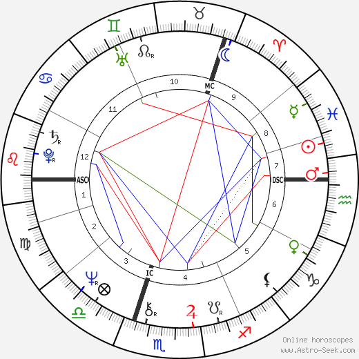 Lewis Moonie tema natale, oroscopo, Lewis Moonie oroscopi gratuiti, astrologia