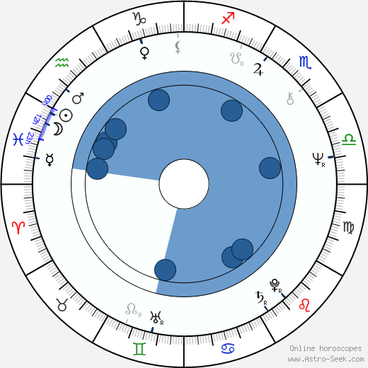 Lidia Bastianich wikipedia, horoscope, astrology, instagram