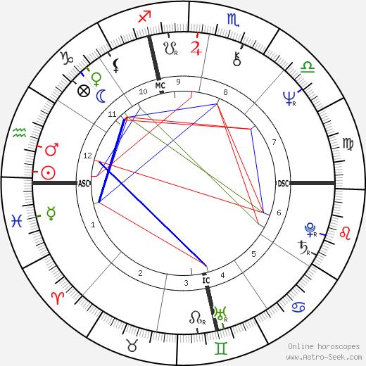 Luigi Abete tema natale, oroscopo, Luigi Abete oroscopi gratuiti, astrologia