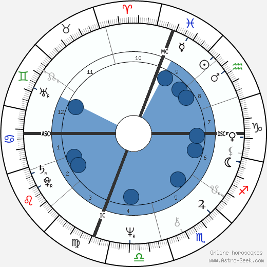 Marisa Berenson wikipedia, horoscope, astrology, instagram