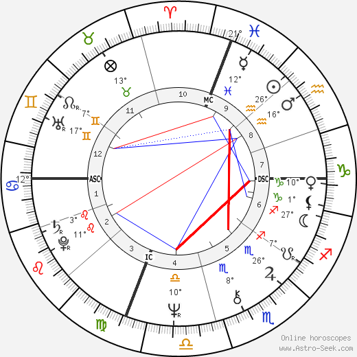 Marisa Berenson birth chart, biography, wikipedia 2019, 2020