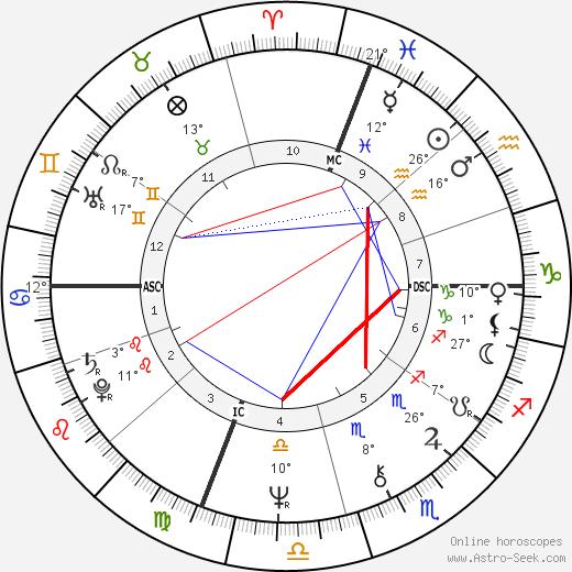 Marisa Berenson birth chart, biography, wikipedia 2020, 2021