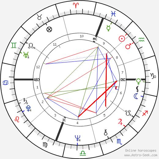 Marisa Berenson birth chart, Marisa Berenson astro natal horoscope, astrology