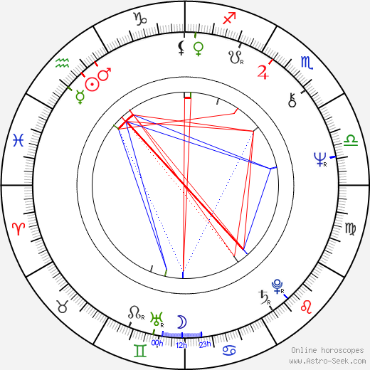 Martin Vačkář birth chart, Martin Vačkář astro natal horoscope, astrology