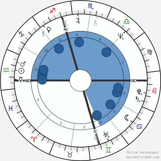 Melanie Safka wikipedia, horoscope, astrology, instagram