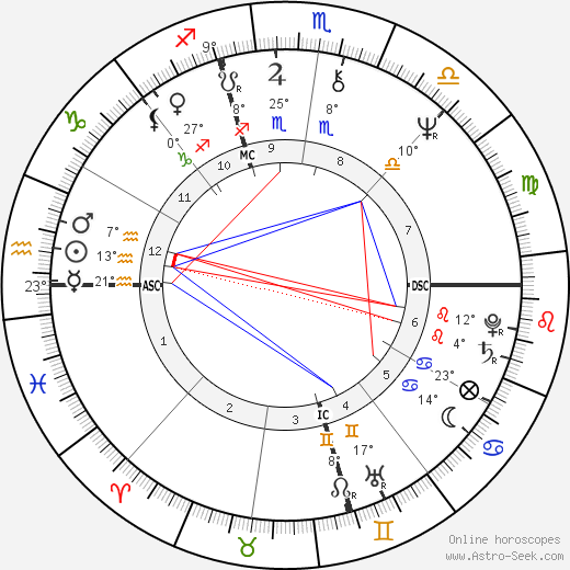 Melanie Safka birth chart, biography, wikipedia 2019, 2020