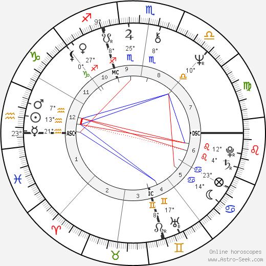 Melanie Safka birth chart, biography, wikipedia 2018, 2019