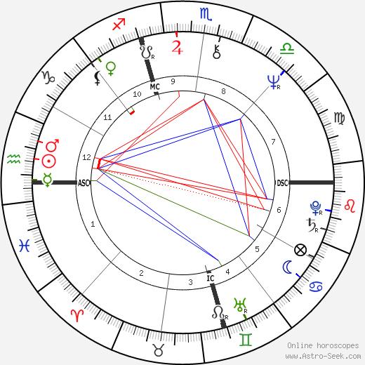 Melanie Safka birth chart, Melanie Safka astro natal horoscope, astrology